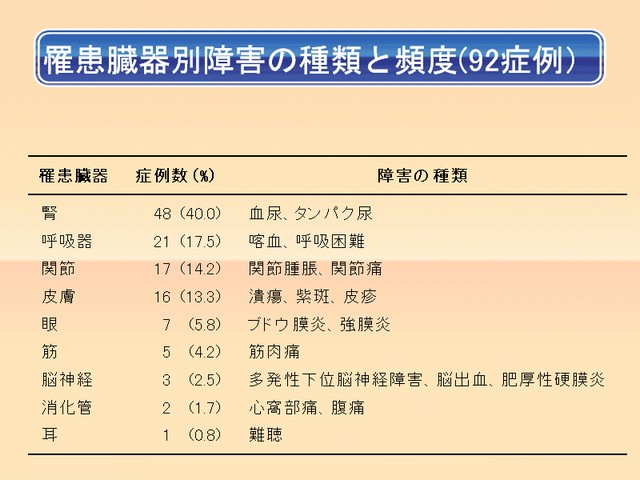 MPO-ANCA関連血管炎[甲状腺 専門医 橋本病 バセドウ病 エコー 長崎 ...